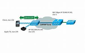 Troubleshoot And Understand Mdns Gateway On Wireless Lan