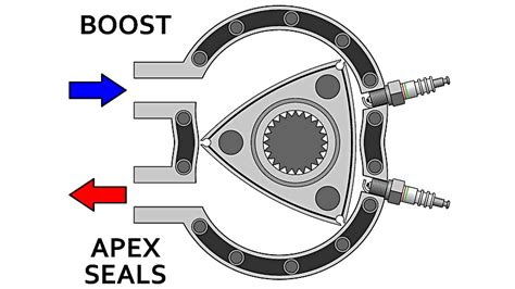 How A Wankel Engine Works by This Is How A Rotary Engine Works Gizmodo Australia