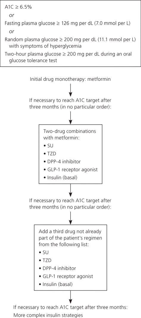 management  blood glucose  noninsulin therapies