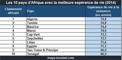 afrique dans quels pays vit on le plus longtemps
