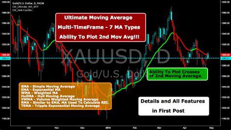 ultimate moving average multi timeframe  ma types