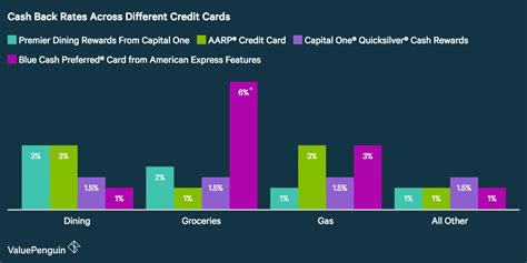 This doesn't answer the question, as each card. Capital One® Premier Dining Rewards Card - Should You Apply? | Credit Card Review - ValuePenguin