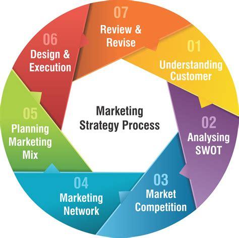marketing world marketing strategies - Marketing Strategies