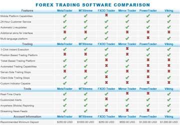 forex trading platform comparison fxdd forex broker review 2012 ratings pros cons