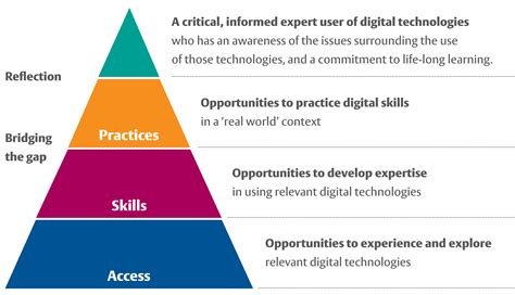 digital literacies  student employability spotlight