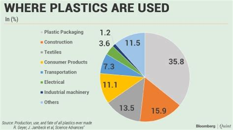 Diagram Of Plastic by World Environment Day 2018 World S Plastic Problem In Charts