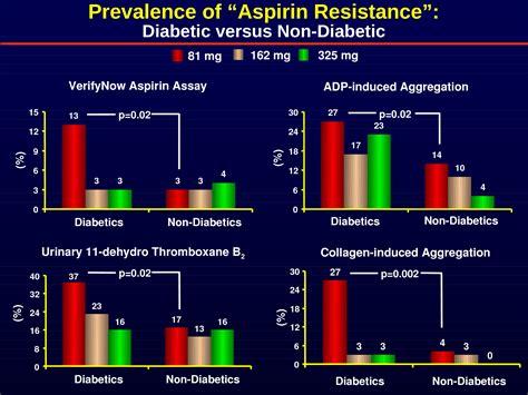 Aspirin: 19th-Century Drug, 21st-Century Challenges ...
