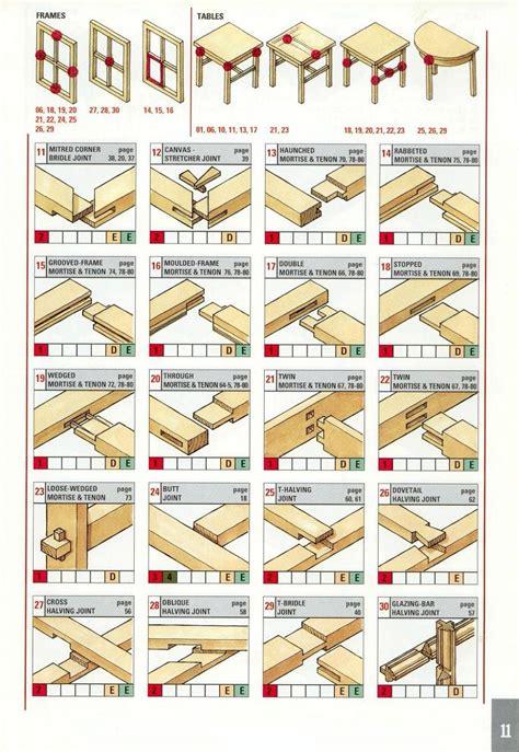 woodworking joints  reddit   construction