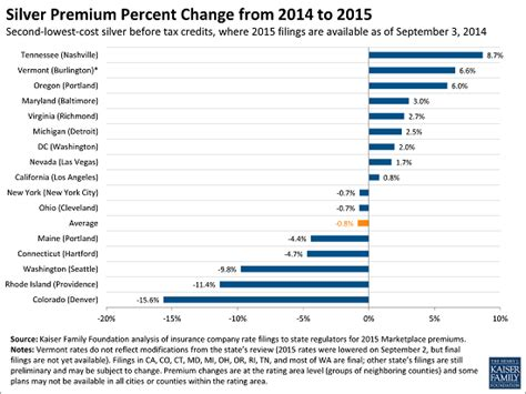 Compare health insurance plans for coverage and affordability. Premiums Set to Decline Slightly for Benchmark ACA Marketplace Insurance Plans in 2015 ...