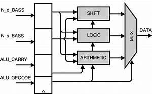 Structure Of Arithmetic And Logic Unit