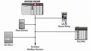 Controllogix Enhanced Modbus Master  Slave Communications