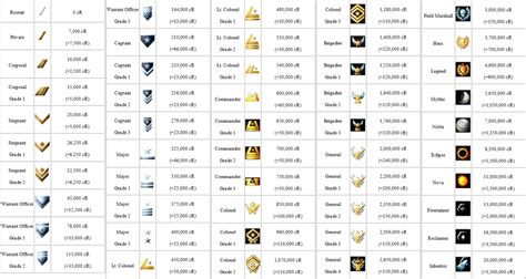 All The Halo Reach Ranks Youratoolbox