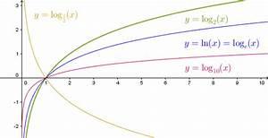 Natürlicher Logarithmus Berechnen : logarithmusfunktionen mathepedia ~ Themetempest.com Abrechnung