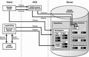 Overview Of Installation And Configuration Architecture