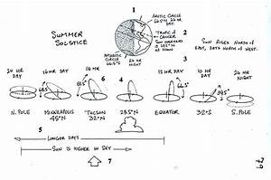 Sunpath Diagrams On The Equinoxes  Summer And Winter Solstices