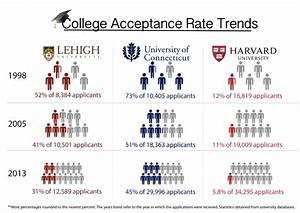Increase in college applicant pool leads to falling acceptance rates – Inklings