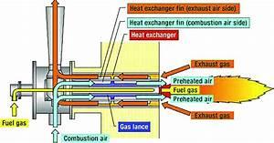 Recuperative Burner Structure  14