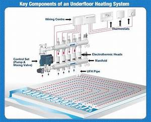 Underfloor Heating Thermostat     Underfloortradestore Co Uk