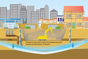 Sustainable use of the subsurface