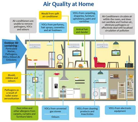 indoor air pollution   protect