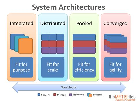 types  system architectures  metisfiles