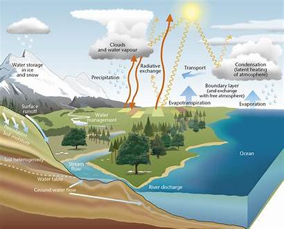 Cycle Water Earth Climate Air Weather Does