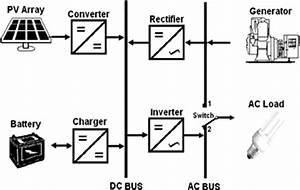 Hybrid System Technology  Dc