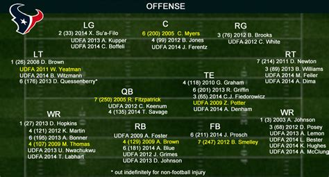 houston texans training camp offensive roster infographic battle red blog