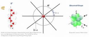 F Orbital Shape  U2013 Ewt
