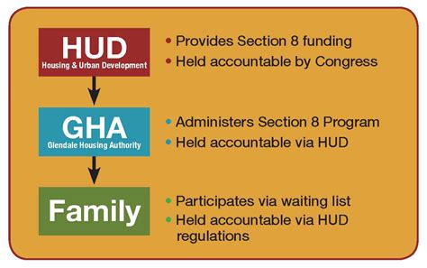 section 8 application ohio collection section 8 waiting lists in california photos