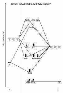 Ethyne Molecular Orbital Diagram