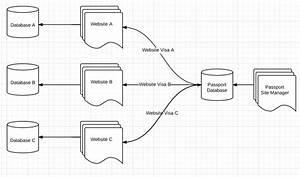 C  - Multisite Login With A Single  U0026quot Passport U0026quot