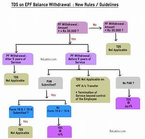 Literacy Chart Of India Epf Withdrawals New Rules Provisions Related To Tds