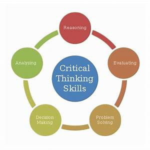 File Critical Thinking Skills Diagram Svg