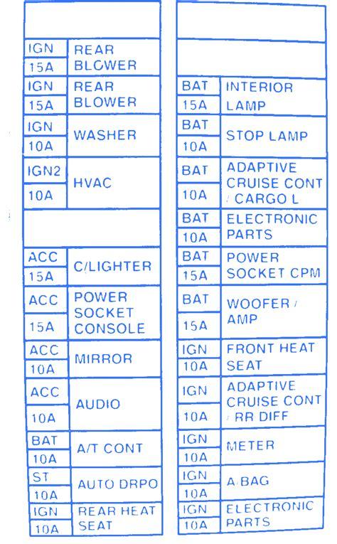 Nissan Fuse Box Diagram 2002 by Nissan S15 2002 Fuse Box Block Circuit Breaker