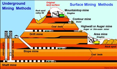 Basic Information about Surface Coal Mining in Appalachia ...