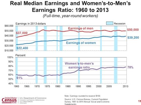 census bureau statistics median earnings and 39 s to 39 s earnings ratio