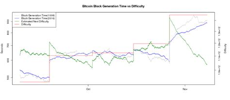 The more miners put their computational devices to work, the higher the hash rate goes, which makes the system more secure and robust. Bitcoin Difficulty and Hashrate Chart - BitcoinWisdom/ | Bitcoin