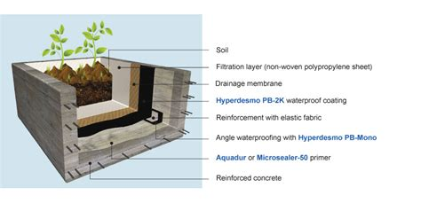 waterproofing concrete planters cmc systems