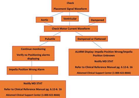 checklists  repetitive simulation  improve