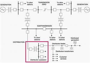 Single Line Diagram Power System