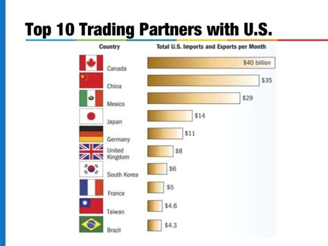 top trading international business and marketing
