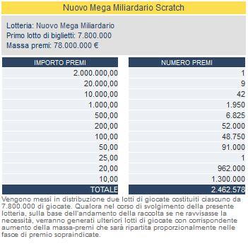 Ufficio Premi Lotterie Nazionali by Nuovo Mega Miliardario Il Gratta E Vinci