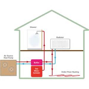 Pictures of Air Source Heat Pump With Radiators
