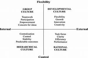 Competing Values Framework Of Organizational Culture
