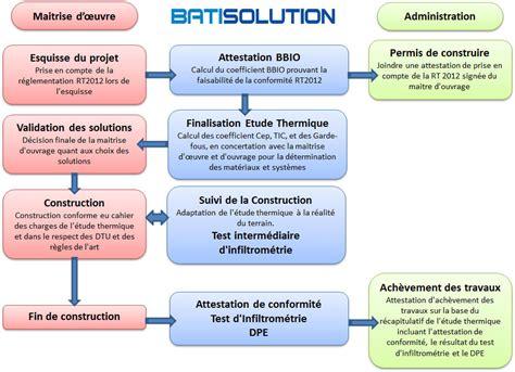 reglementation si鑒e auto bureau etude thermique rt 2012 thermimetrie bati solution