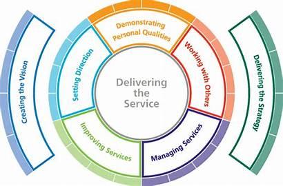 Leadership Framework Nhs Development Diagram Management Health
