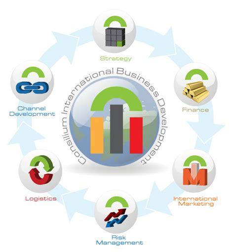 Consiliumgroup Logo1sml Jpg International Sales Methodology Consilium Global