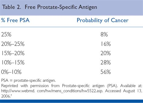 total psa normal range specific antigen test is it a valid screening