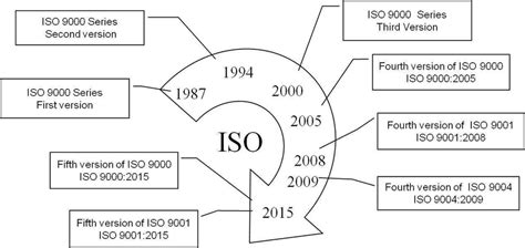 iso  standard series  scientific